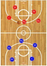 Basketball basic rules for Average basketball court size