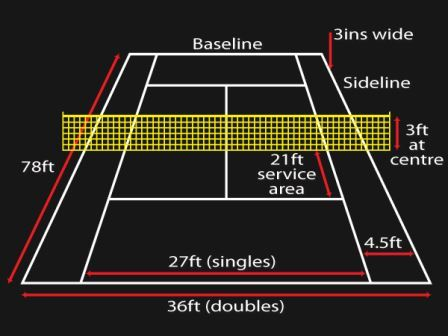Tennis Court Diagram David Simchi Levi